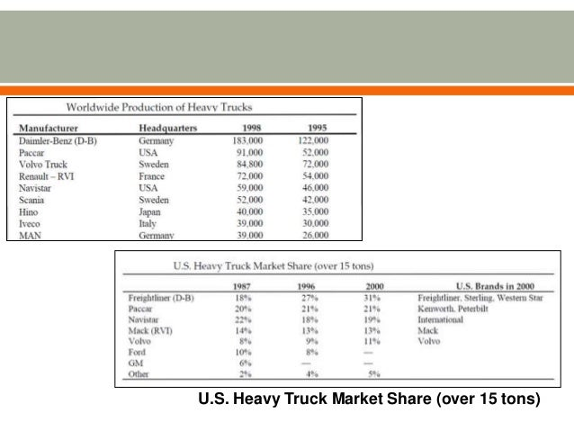 analysis of volvo trucks Executive summary this research project provides a thorough context analysis and evaluation of volvo company marketing activities volvo, a swedish multinational manufacturing company, has become one of the biggest manufacturers of cars, trucks, buses and other equipment worldwide.