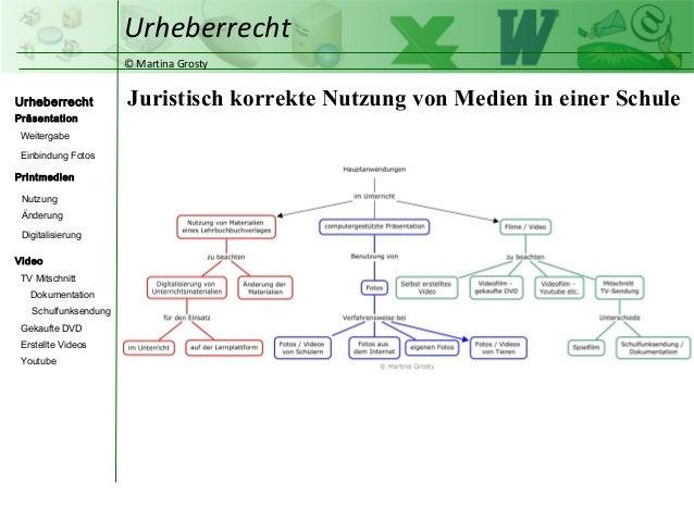 © Martina Grosty  Urheberrecht  Präsentation  Weitergabe  Einbindung Fotos  Printmedien  Nutzung  Änderung  Video  TV Mits...