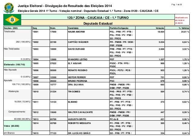 Justiça Eleitoral - Divulgação de Resultado das Eleições 2014 Pág. 1 de 25  Eleições Gerais 2014 1º Turno - Votação nomina...