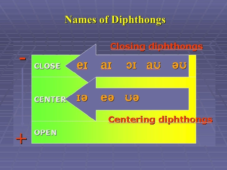 Names of Diphthongs