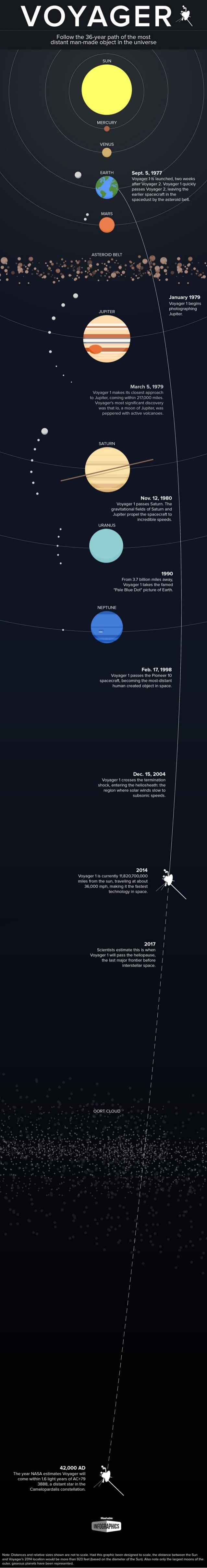 Mapping Voyager 1's 36-Year Trek Through Space