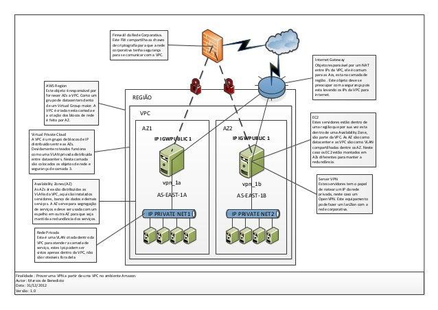 Firewall da Rede Corporativa.                                                     Este FW compartilha as chaves           ...