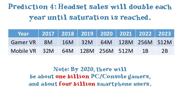 Prediction 6: As soon as Sony sells 10Mheadsets, Microsoft will announce one forXBoxOne (probably E3 2018).