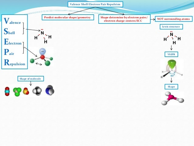 Gallery Xeo2f2 Molecular Geometry