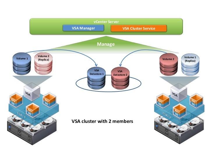 Vmware Vsphere Storage Appliance Vsa Technical