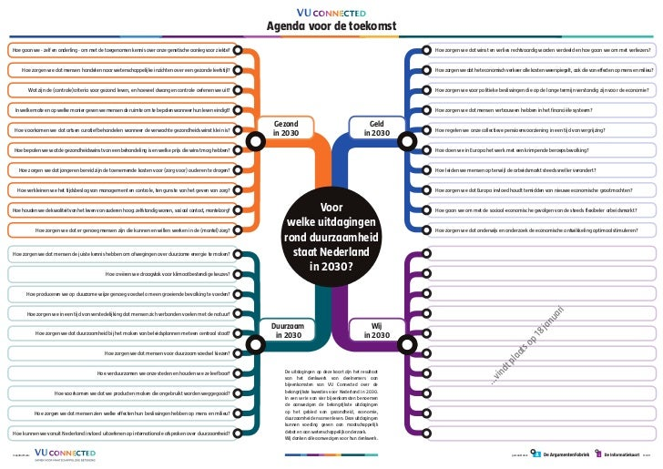 VU Connected - Mindmap Duurzaam in 2030