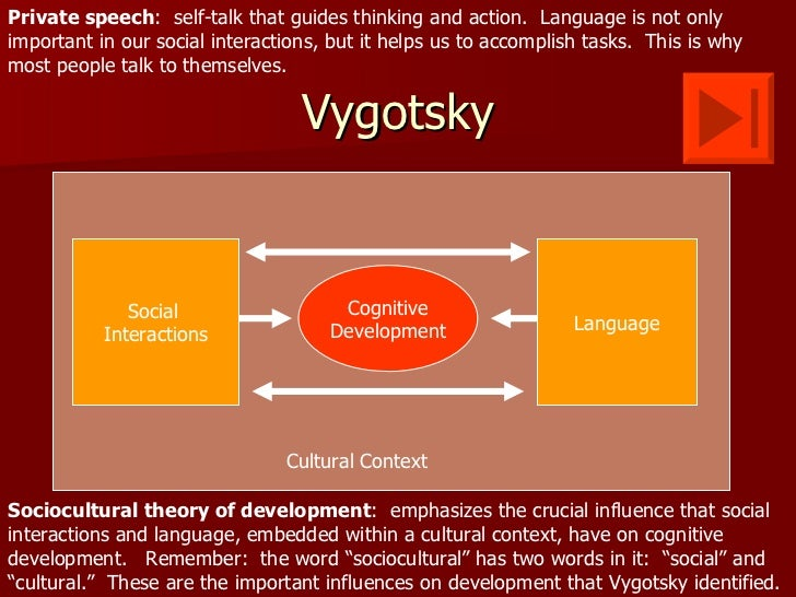 Private speech: self-talk that guides thinking and action. Language is not onlyimportant in our social interactions, but i...