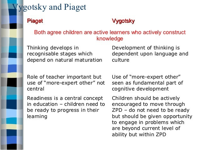 compare piaget erikson and vygotsky Jean piaget's ideas regarding how a child develops has had an enormous influence on our  learningplaceonlinecom the developmental stages of erik erikson 2011  how to compare & contrast the theories of piaget and vygotsky.