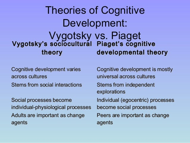 Compare Piaget and Vygotsky