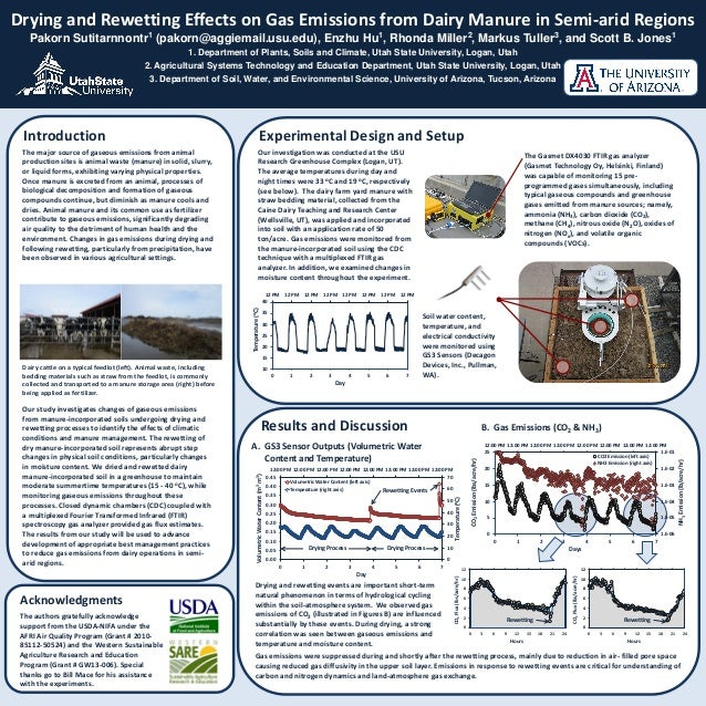 Drying and Rewetting Effects on Gas Emissions from Dairy Manure in Semi-arid RegionsPakorn Sutitarnnontr1 (pakorn@aggiemai...