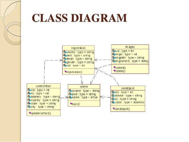 w analyzer pptuml diagrams     class