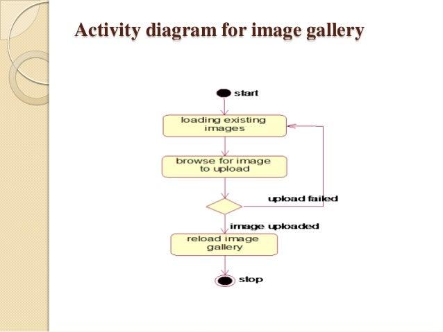 w analyzer ppt       activity diagram