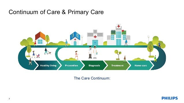 continuum of care The continuum of care today by connie evashwick, scd the continuum of care framework integration is a term used in health care.