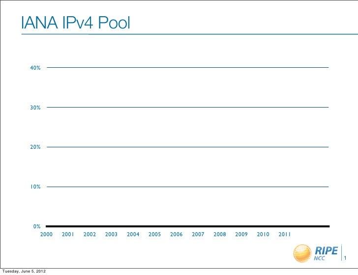 IANA IPv4 Pool             40%             30%             20%             10%               0%                 2000   200...