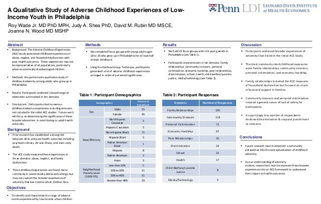 A Qualitative Study of Adverse Childhood Experiences of Low-Income Youth in PhiladelphiaRoy Wade Jr. MD PhD MPH, Judy A. S...