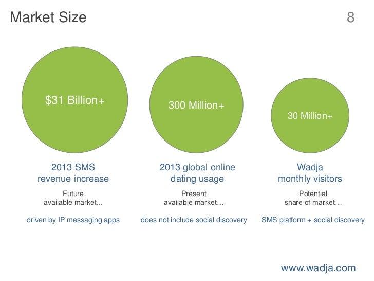 Internet dating market size
