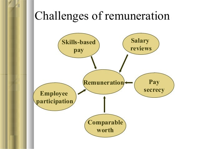 Image result for Challenges of Remuneration