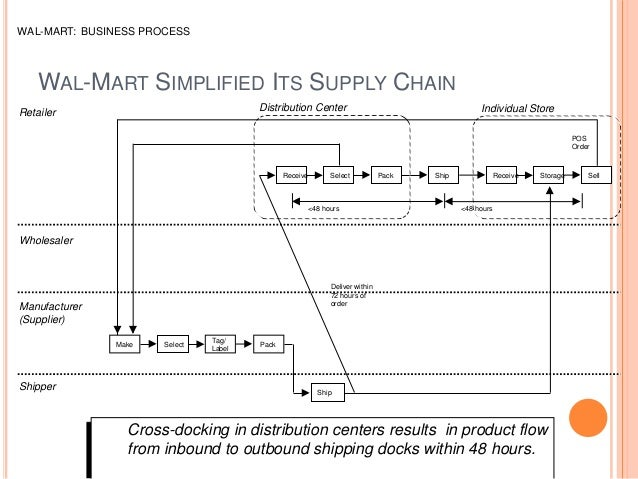 wal mart case study rfid and Wal-mart's competitive strategy is to provide the best quality of products  rfid  technology helps wal-mart to identify and track inventory from manufac- tures to.