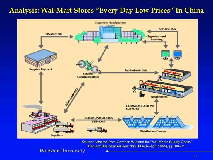 managing business ethics at wal mart management essay Persuasive essay on wal-mart as a argumentative essay (1) business management (10) capital punishment (5) essay on managing workplace diversity.