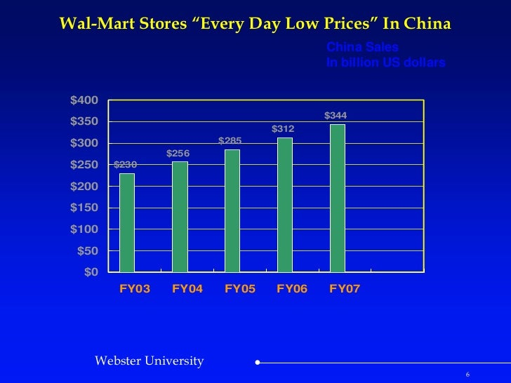 hbs case study walmart The story arkansas's sam walton founded walmart in 1962, based on the idea  of bringing big-city discounting to his corner of the rural.