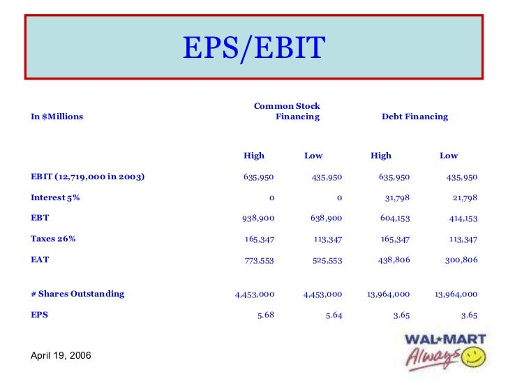EBIT-EPS Analysis in Leverage: Concept, Advantages and Other Details