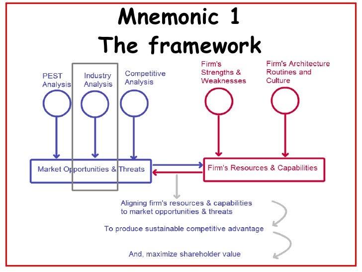 Mnemonic 1 The framework