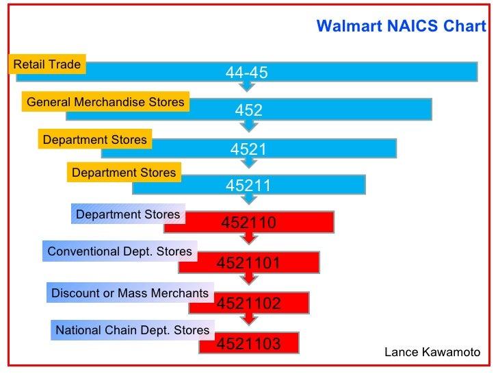 industry analysis of walmart