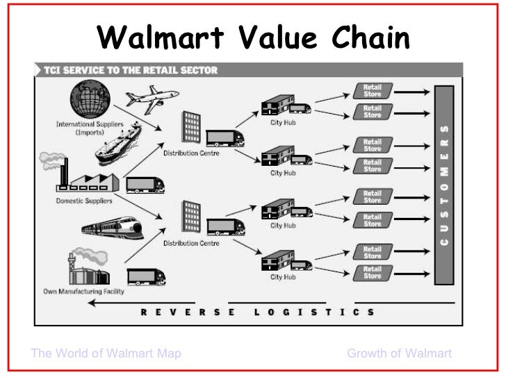 analysis of wal mart