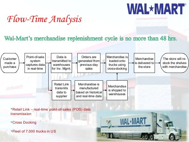 walmart value chain analysis. Black Bedroom Furniture Sets. Home Design Ideas
