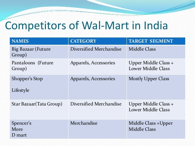 wal mart s competitive advantage essay Walmart's managerial philosophy is profit-oriented that means that the company puts its marketing interests prior to ethical norms and standards the company uses utilitarian principles to reach its over-riding aims, values and goals, which lead the company toward taking the competitive advantage in the marketing using any means to reach the.