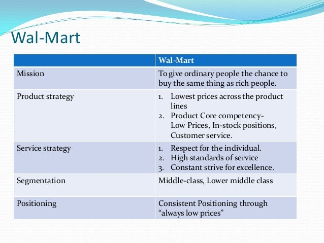 wal mart strengths weaknesses opportunities threats Wal-mart has an abundance of strengths which is obvious due to its incredible success wal-mart is the largest employer in the united states and the company is one of the few places left for people to get a decent job without a college education.