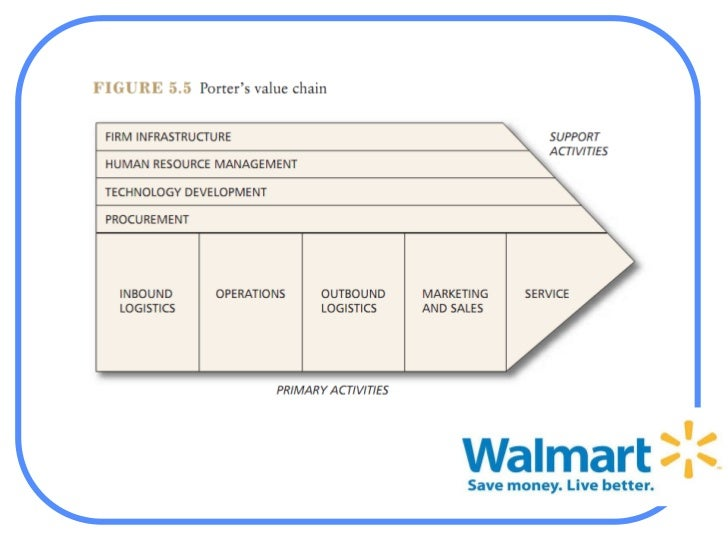 balanced scorecard wal mart Walmart has announced plans to introduce a scorecard to monitor the accuracy of product data given to the company walmart plans product data scorecard for suppliers.