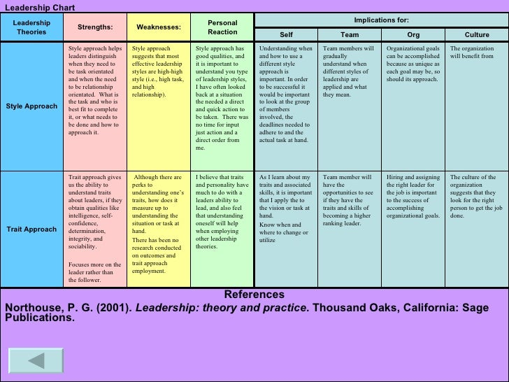 motivation communication and leadership theory essay The role of leadership in employee motivation 21 levels of analysis of leadership theory communication is top.