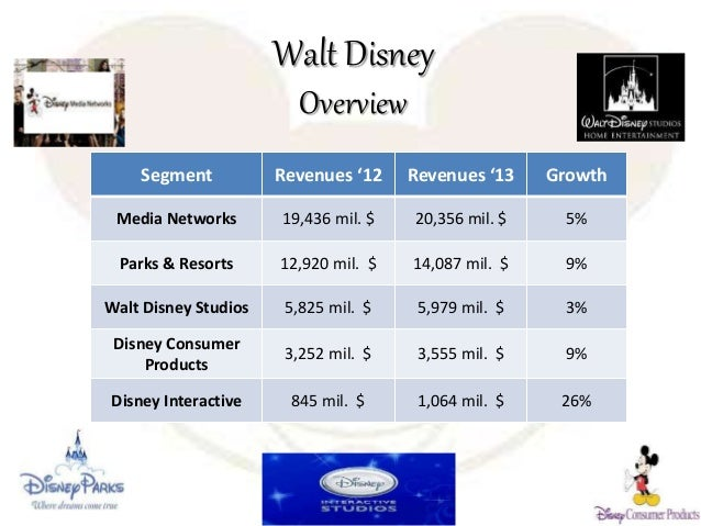 analysis of the walt disney company Disney's financial ratios grouped by activity, liquidity, solvency, and profitability valuation ratios such as p/e, p/bv, p/s.