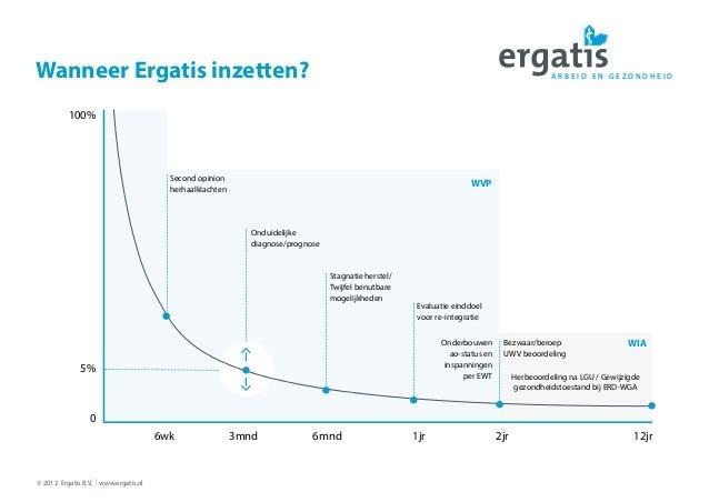 A R B E I D E N G E Z O N D H E I D © 2012 Ergatis B.V. | www.ergatis.nl Wanneer Ergatis inzetten? 100% 5% 0 6wk 3mnd 6mnd...
