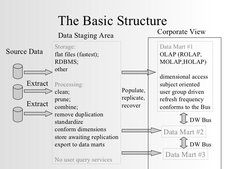 The Basic Structure Extract Source Data Extract Storage:   flat files (fastest); RDBMS; other Processing: clean; prune; co...