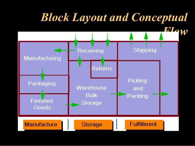 Data Warehouse Staging Area Design Data Warehouse Architecture Layer Gerardnico Data