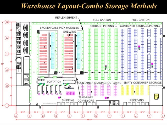 Warehouse Operations And Inventory Management: warehouse racking layout software free