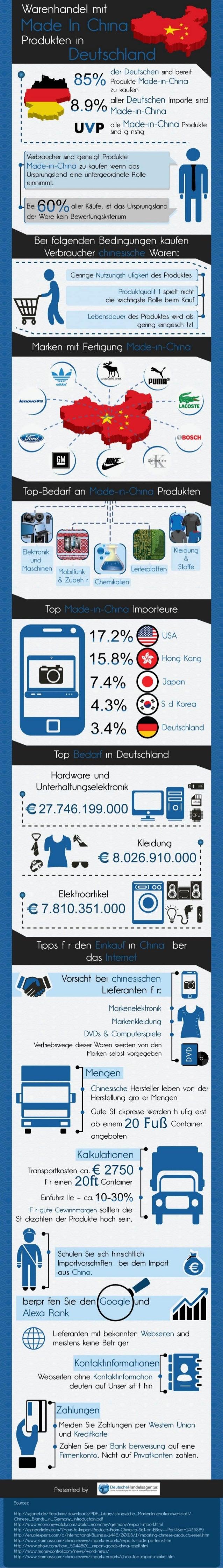 Warenhandel mit Made In China – Produkten in Deutschland [Infografik]