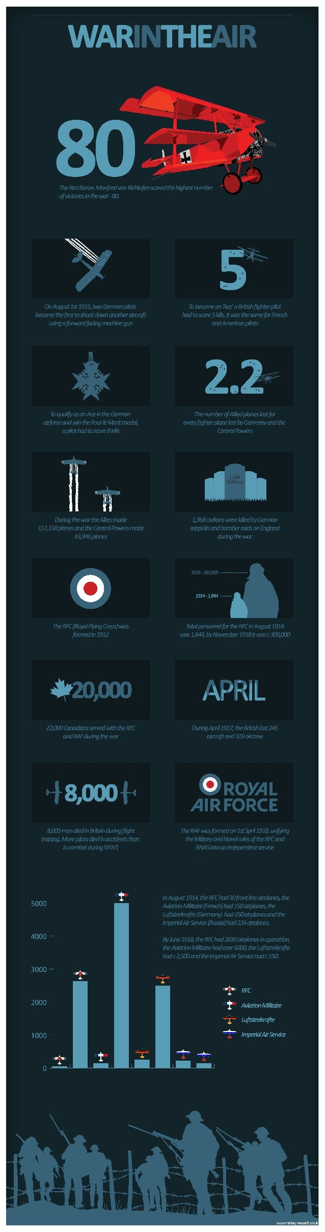 First World War infographic: The War in the Air