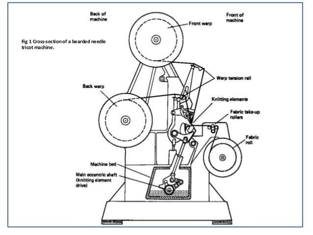 Tricot Warp Knitting Machine Warp Knitting Machines 2