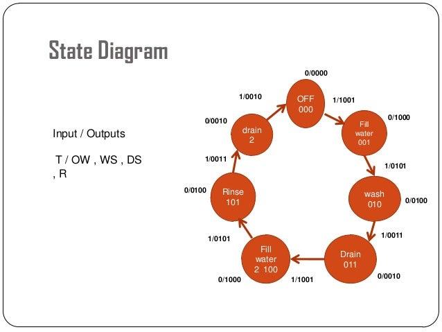 washing machine      state diagram