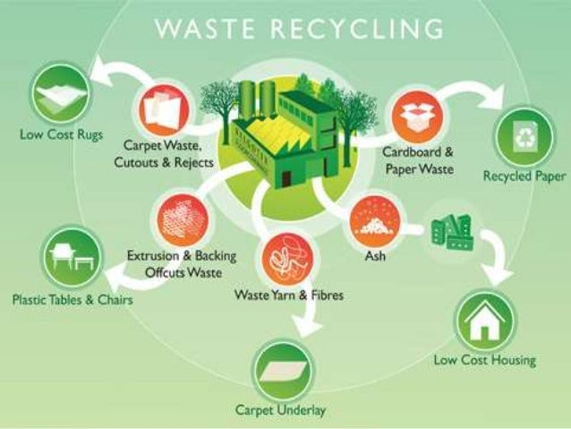 an economical and environmental assessment of reducing the waste from non recyclable materials