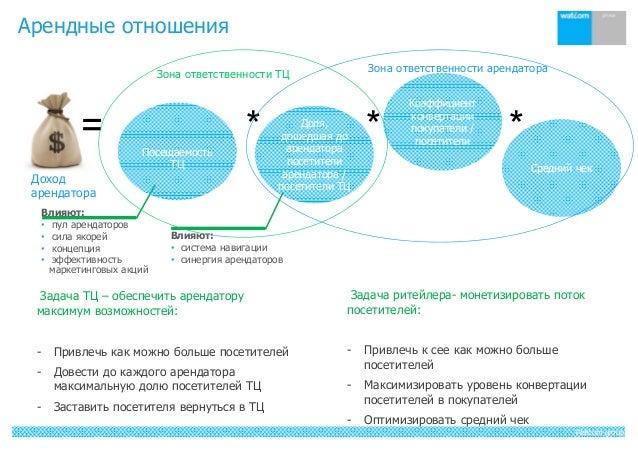 Watcom group Арендные