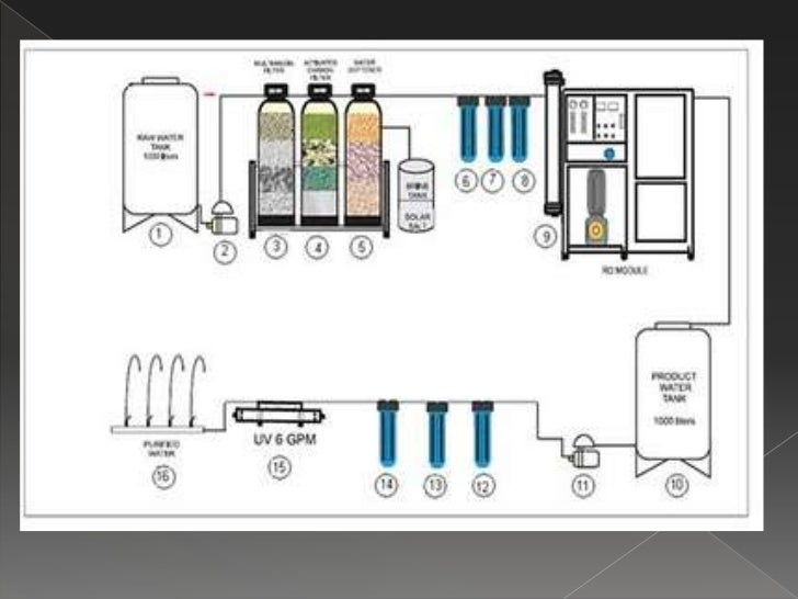 Water Station: Water Station Layout Design
