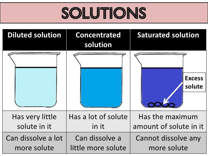 how to prepare saturated solution