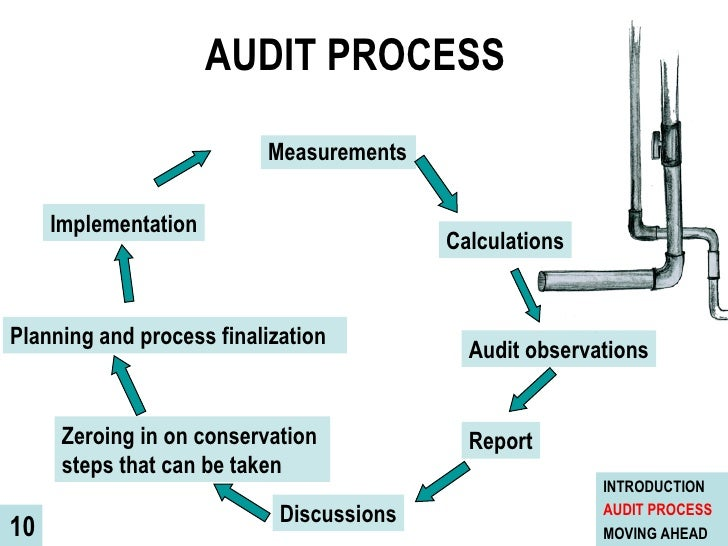 marketing audit process What is marketing audit definition meaning, article posted by gaurav akrani on kalyan city life blog.