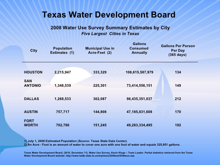 Texas Water Development Board  2008 Water Use Survey Summary Estimates by City Five Largest  Cities in Texas 1) July 1, 20...