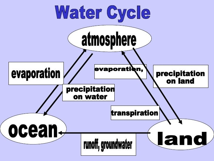 Water Cycle runoff, groundwater atmosphere ocean land evaporation, evaporation precipitation on land precipitation on water