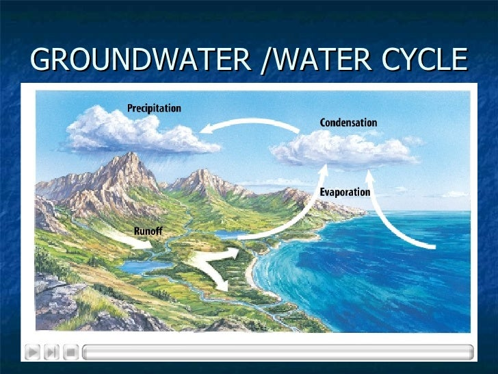 GROUNDWATER /WATER CYCLE